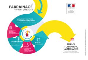 Infographie parrainage Ministère du travail